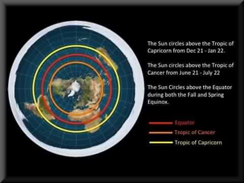 Flat earth seasons and weather explained flat earth science and in the winter months as the sun circles on the tropic of capricorn it moves faster because it has farther to go in a 24 hour period gumiabroncs Image collections