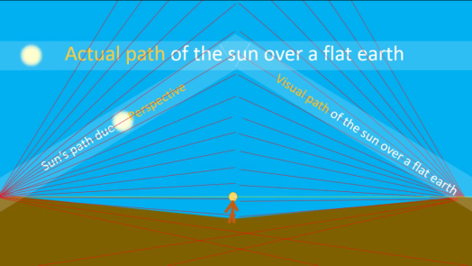 Image result for sun movement flat earth